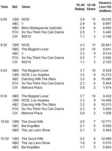v2x03ratings